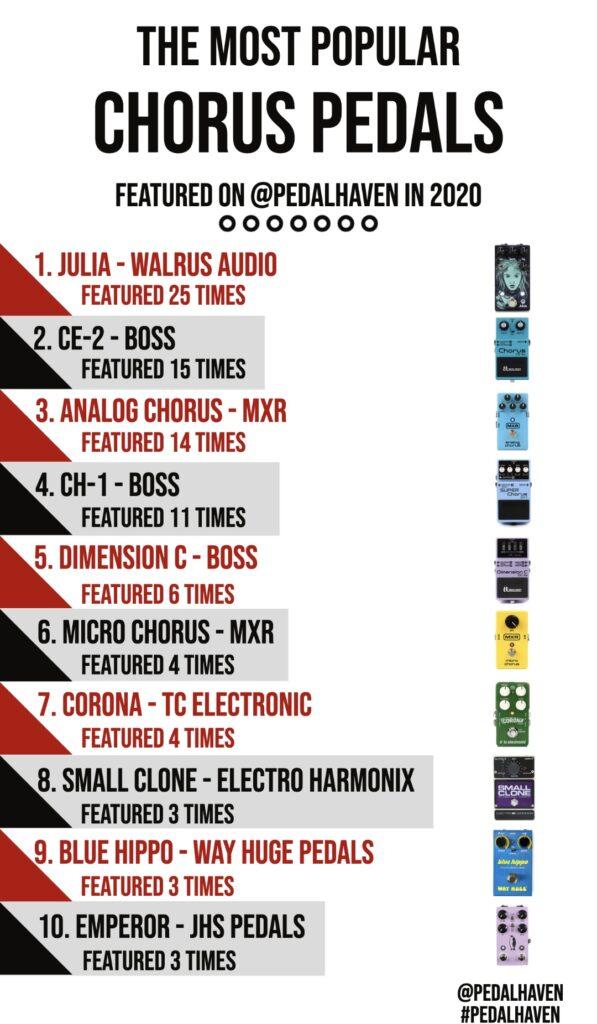Top chorus pedals 2020