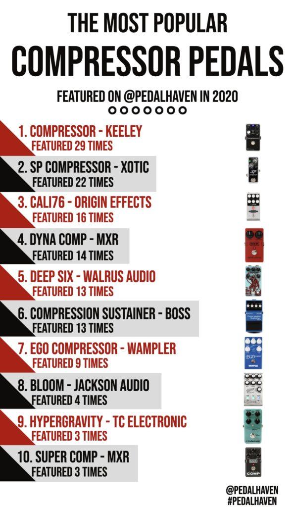 Top compressor pedals 2020